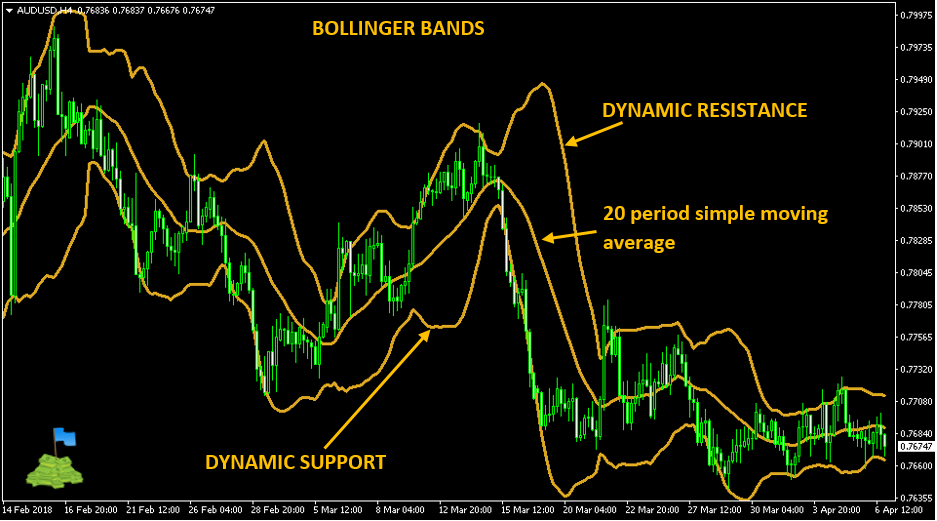 Bollinger bands support and resistance