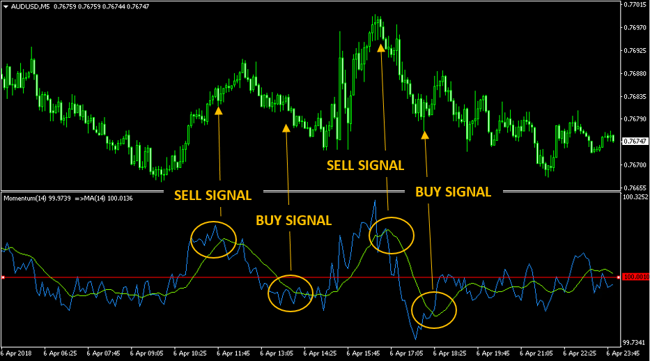 Ultimate Guide To Forex Indicators (8 of the best - MUST READ)